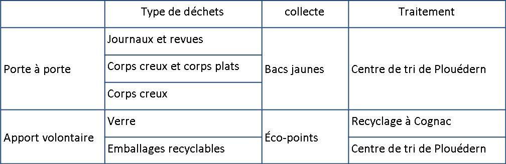 traitement déchets